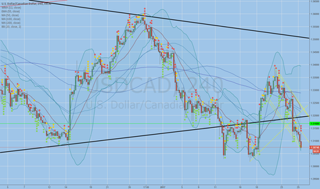 USDCAD: bottom of channel