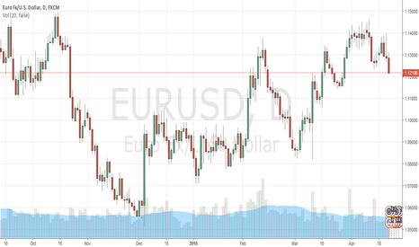 EURUSD: EURUSD to test the levels below 1.1140 this week