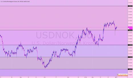 USDNOK: usdnok S&R (60 min)