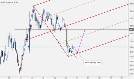 XAUUSD: Gold: Buy Opportunity Ahead