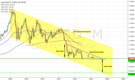 EURUSD: Descending Triangle within Downward Channel