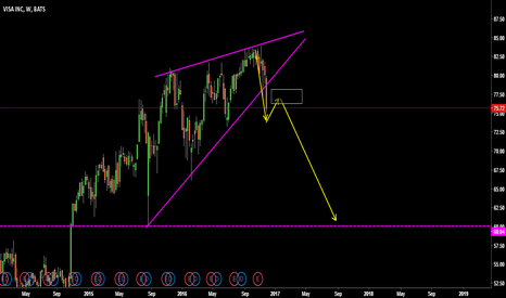 V: VISA RISING WEDGE
