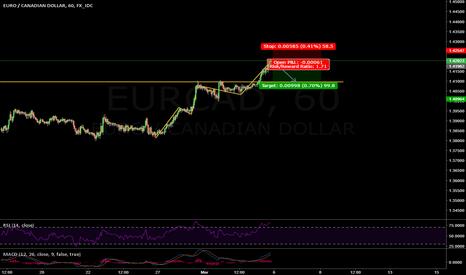 EURCAD: Short on EUR/CAD