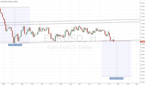 EURUSD: Евро по 0,86?