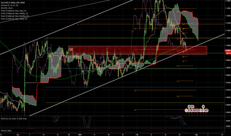 EURUSD: Price At Strong Support. Threatening  A Breakdown