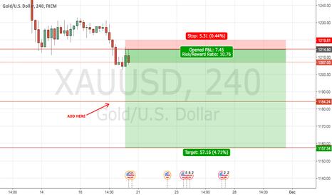 XAUUSD: XAU/USD SHORT (GOLD)