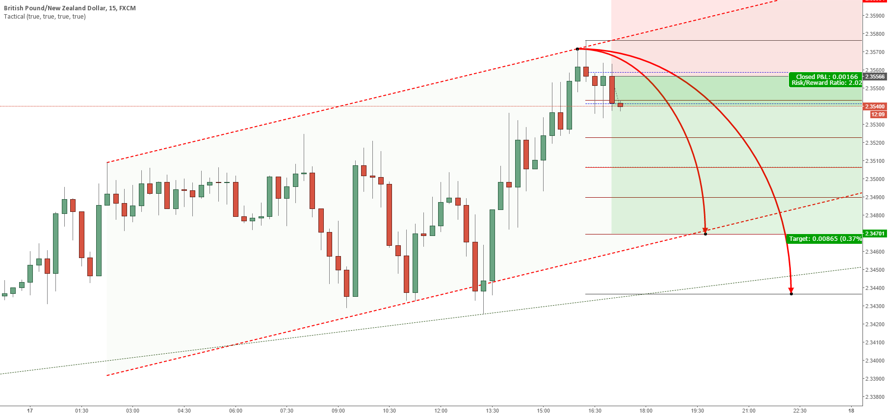 GBPNZD short term sell