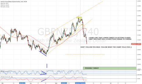 GBPNZD: STILL SHORT / SHORT TERM GBPNZD