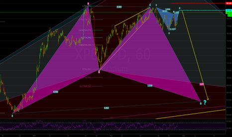 XPDUSD: Shorting Palladium Near the Top Bearish Gartley