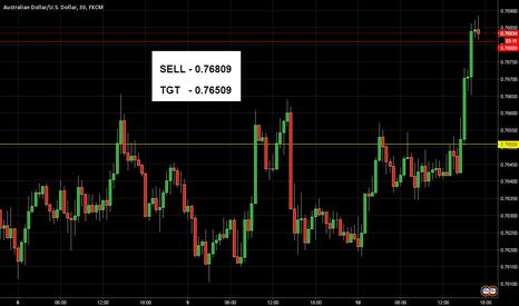 AUDUSD: AUD/USD Breakout