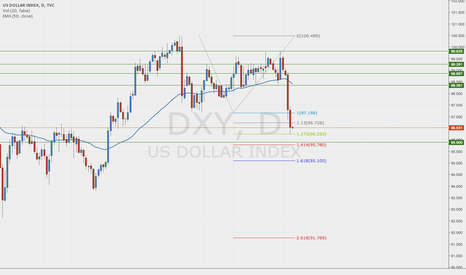 DXY: DXY - Further Downside Expected