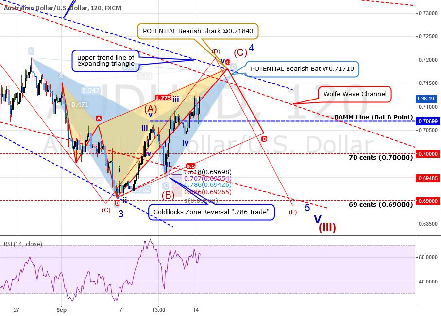 QUICK ANALYSIS: AUDUSD: Updating Wave Count + Recent Trades
