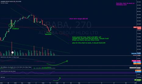 BABA: BABA Updated Chart.
