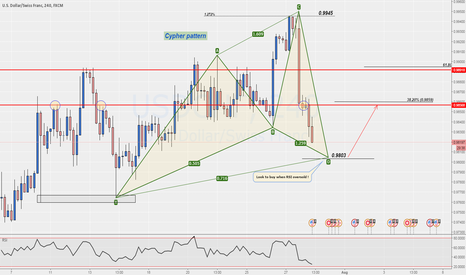 USDCHF: [H4] Cypher pattern soon to complete !