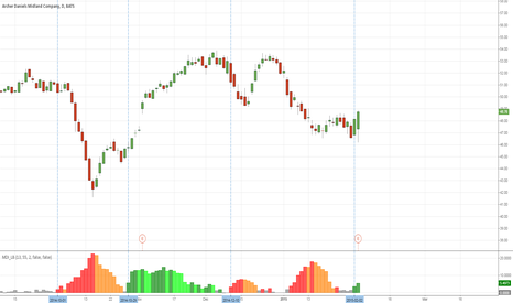 ADM: Looks like a reliable indicator. At least in this case.