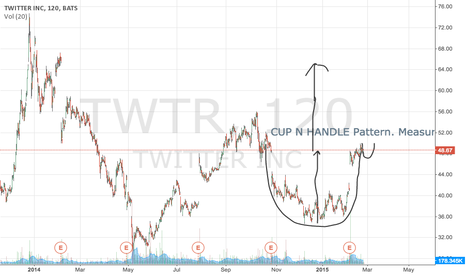 TWTR: TWTR- BULLISH CUP N HANDLE