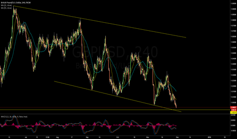 GBPUSD: Long Term $GBPUSD Long opportunity