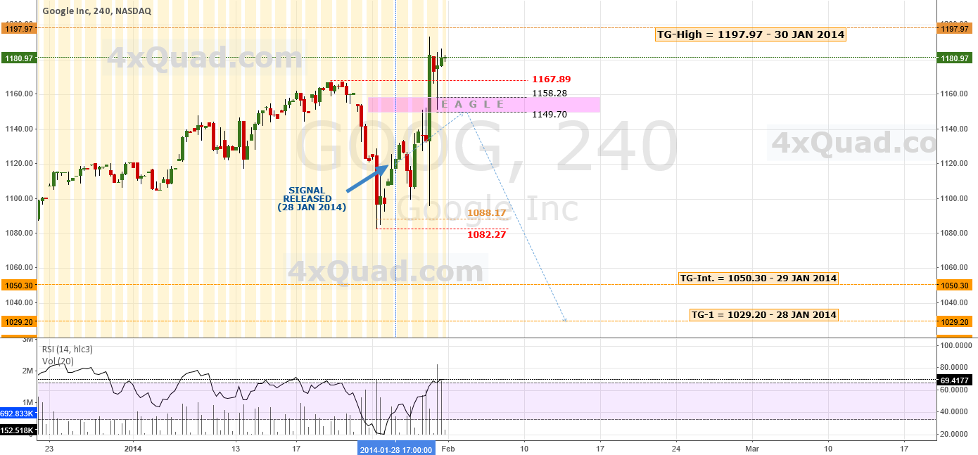 Update: Week In Review/Forecasting | #GOOG #NASDAQ #Google