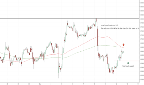 EURUSD: 1.0590 first support(EUR/USD)