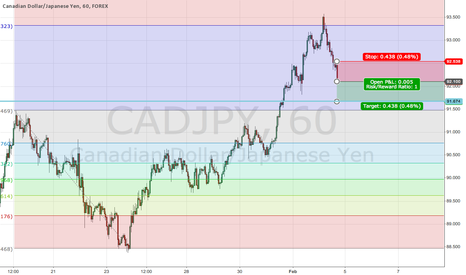 CADJPY: CADJPY - Quick Scalp Short