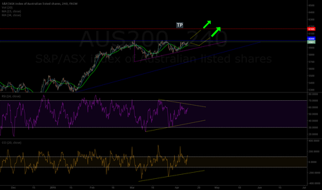 AUS200: AUS200 - bullish wedge