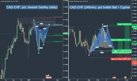 CADCHF: CAD-CHF: a couple pot. trading ideas