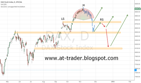 DAX: Possibly perfomance DAX, Daily
