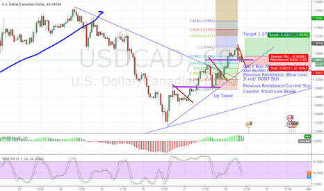 USDCAD: USDCAD Buy Counter Trend Line Break/ Resistance/Support