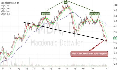 MDA: Example: Head and Shoulders pattern