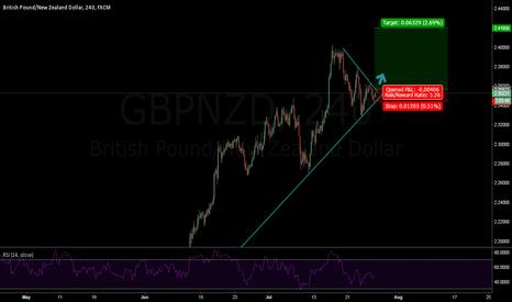 GBPNZD: GBPNZD Bullish Trend