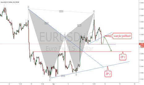 EURUSD: Bearish pattern