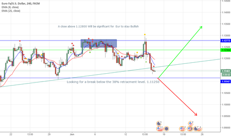 EURUSD: Longs Not out Off The Woods Yet!! lol