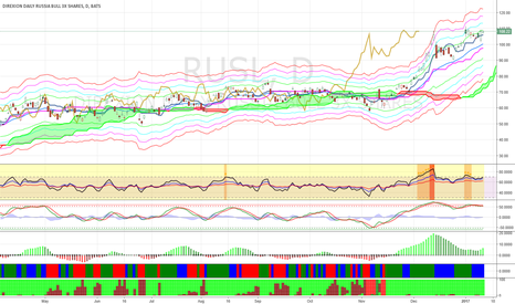 RUSL: Buy RUSL at $90 when it pulls back