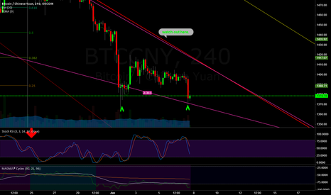 BTCCNY: double bottom, go long