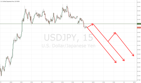 USDJPY: AET's Analysis