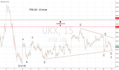UKX: FTSE Corrective Rally Still Under Construction