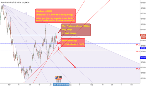 AUDUSD: AUDUSD-SHORT POSITION FOR ATLEAST 100 PIPS