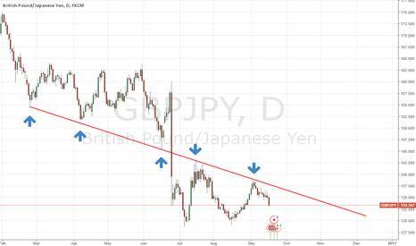 GBPJPY: confirmed daily trendline + ichimoku powerfull PRZ