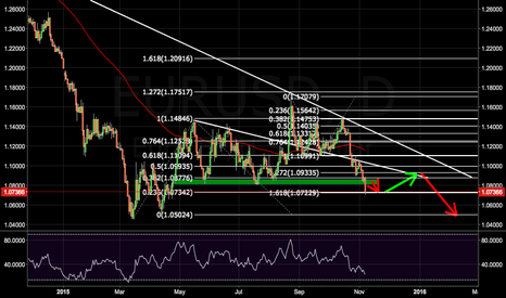 EURUSD: EURUSD Long-term Outlook