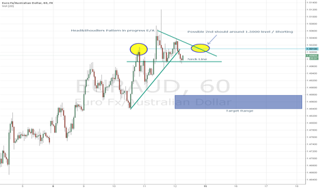 EURAUD: Head&Shoulders Pattern in progress