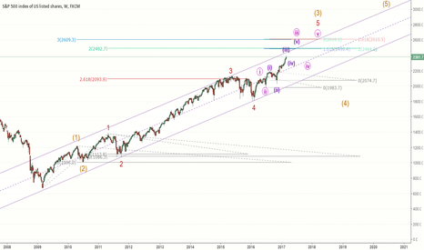 SPX500: Lots of Fib level warnings for SP500