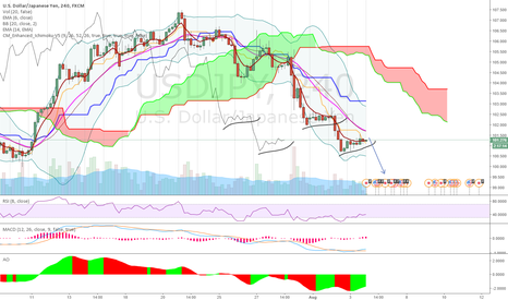 USDJPY: Continuation?