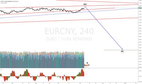 EURCNY: EURCNY down move