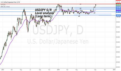 USDJPY: USDJPY S/R Levels analysis