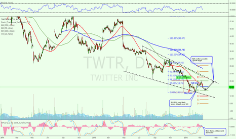 TWTR: 50/200DMA Remain falling and worrisome