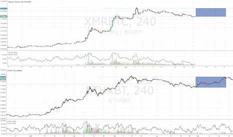 XMRBTC: ETHXBT vs XMRBTC