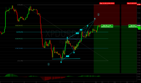 XPDUSD: Palladium -- Missed Last Entry But Here Is Another Chance