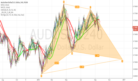 AUDUSD: gartley in here on 4H
