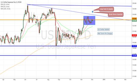 USDJPY: US Dollar OVERALL Strength Still Bullish