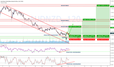 AUDNZD: TRADE OPPORTUNITY AUDNZD - HIGH PROBABILITY